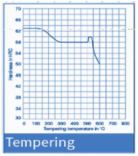 d2 steel heat treatment