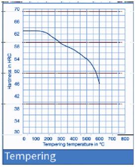 D3 Steel Heat Treatment