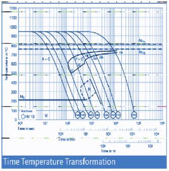 D3 Tool Steel Heat Treatment