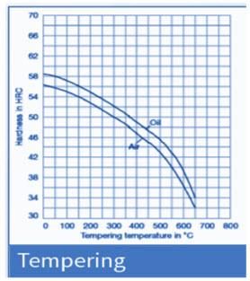 DIN 2714 Heat Treatment