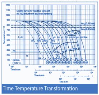 DIN 1.2714 Heat Treatment