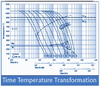 DIN 2344 Heat Treatment
